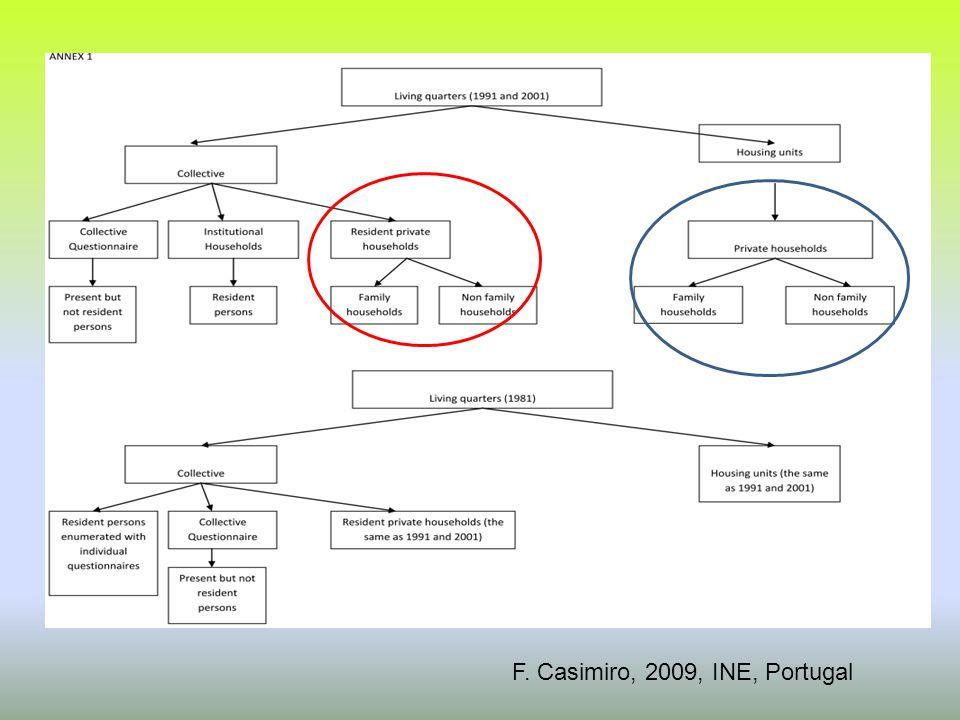 Fernando Casimiro, F. Casimiro, 2009, INE, Portugal