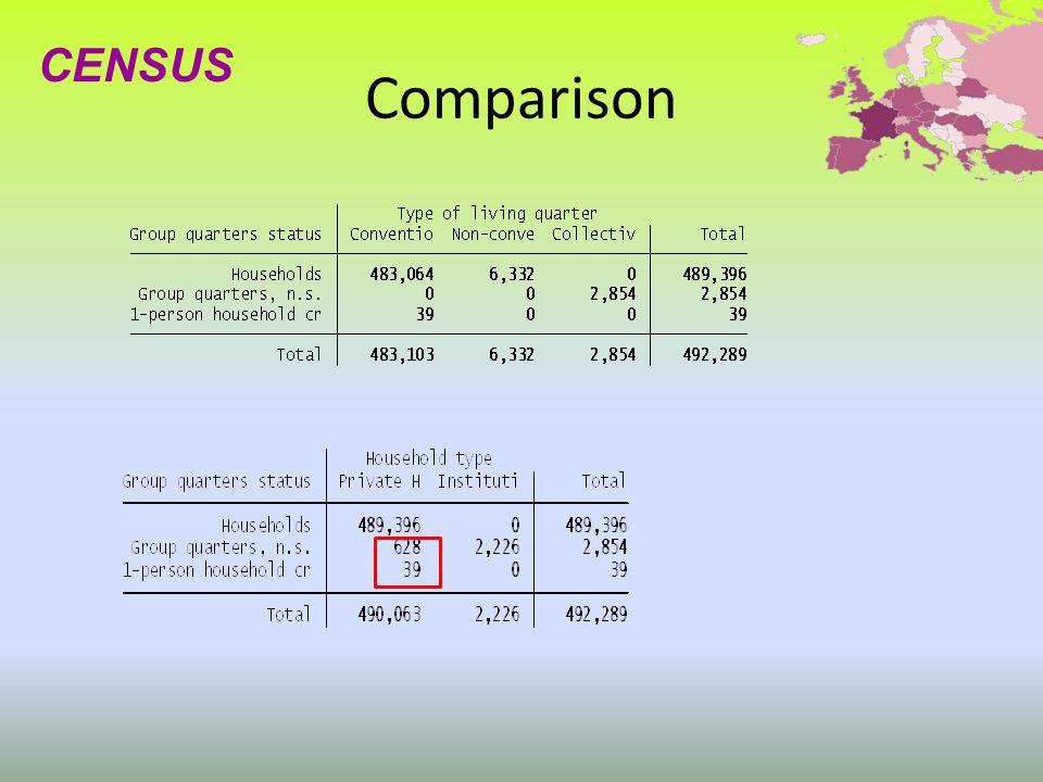 Comparison CENSUS
