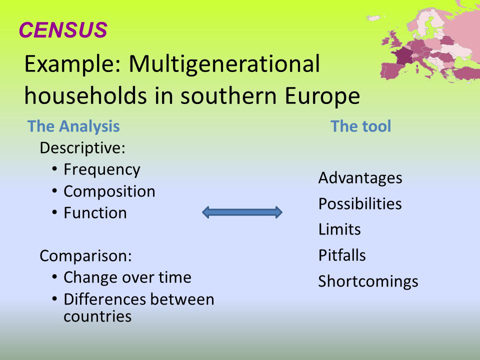 Example: Multigenerational households in southern Europe The tool Advantages Possibilities Limits Pitfalls Shortcomings CENSUS The Analysis Descriptive: Frequency Composition Function Comparison: Change over time Differences between countries