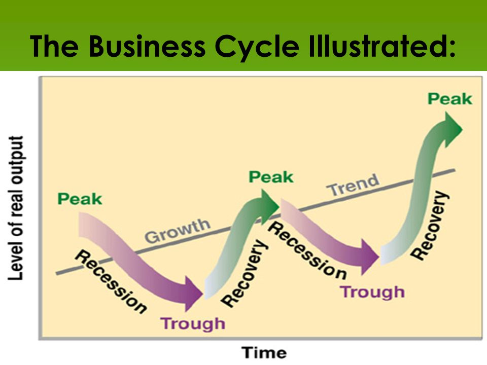 The Business Cycle Illustrated: