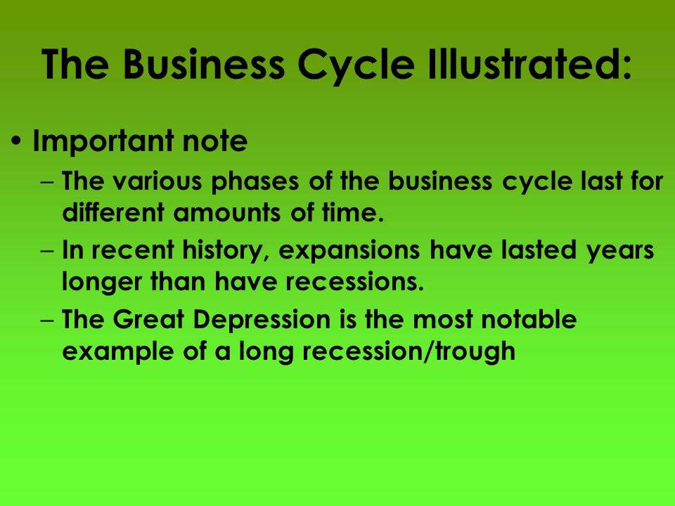 The Business Cycle Illustrated: Important note – The various phases of the business cycle last for different amounts of time.