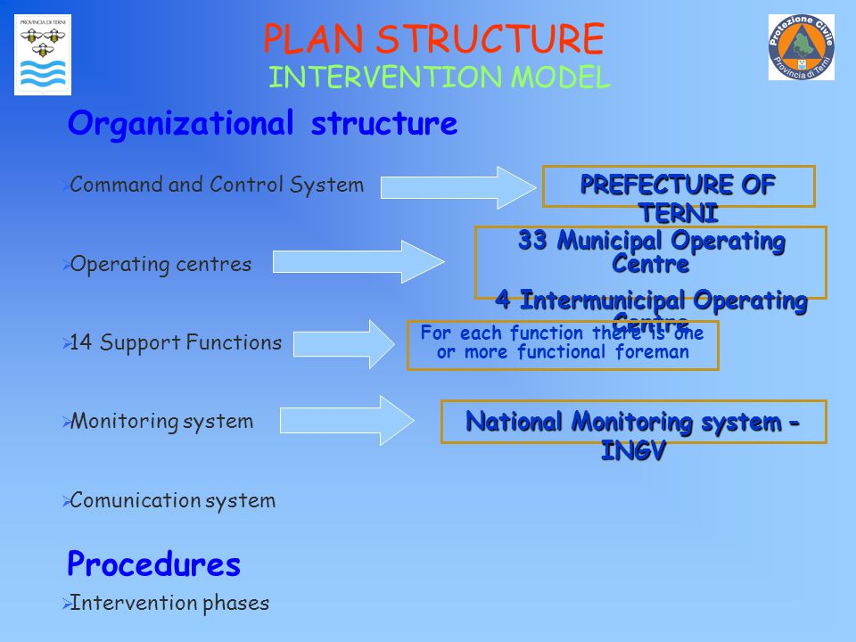 PLAN STRUCTURE Organizational structure  Command and Control System  Operating centres  14 Support Functions  Monitoring system  Comunication system Procedures  Intervention phases INTERVENTION MODEL 33 Municipal Operating Centre 4 Intermunicipal Operating Centre For each function there is one or more functional foreman National Monitoring system- INGV National Monitoring system - INGV PREFECTURE OF TERNI