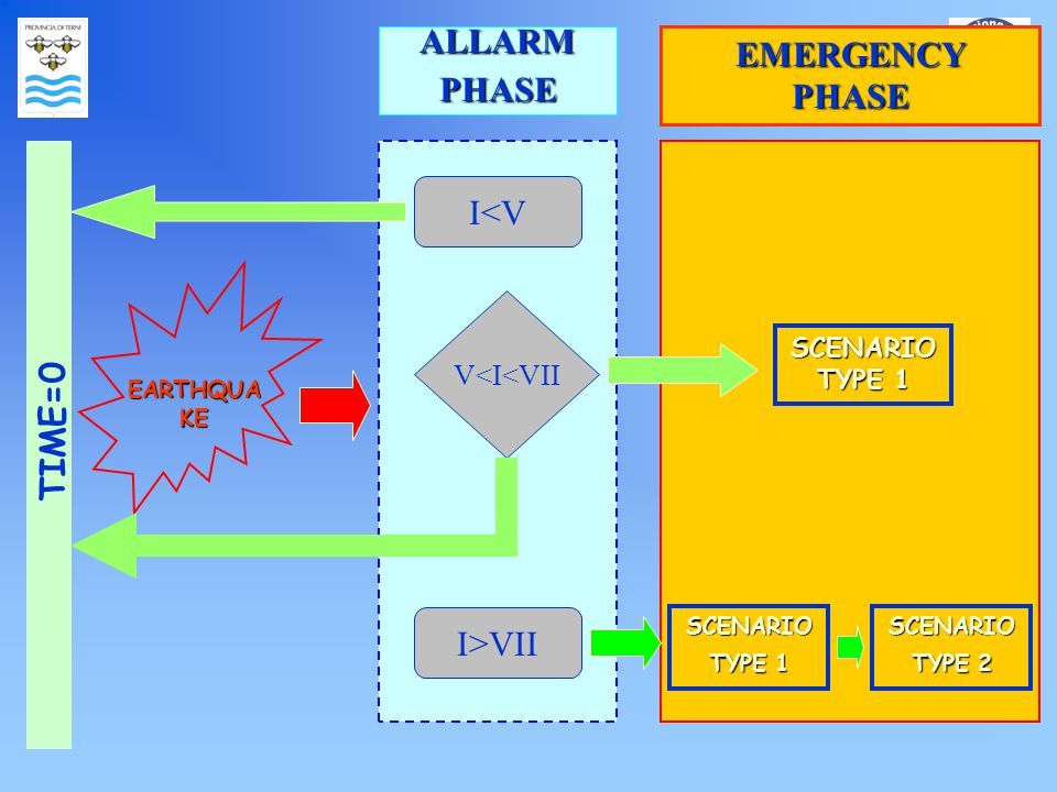 I<V I>VII EARTHQUA KE V<I<VII TIME=0 ALLARMPHASE EMERGENCY PHASE SCENARIO TYPE 1 SCENARIO TYPE2 SCENARIO TYPE 2 SCENARIO TYPE1 SCENARIO TYPE 1