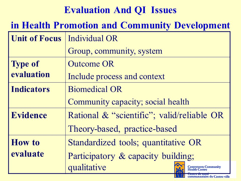 Evaluation And QI Issues in Health Promotion and Community Development Unit of FocusIndividual OR Group, community, system Type of evaluation Outcome OR Include process and context IndicatorsBiomedical OR Community capacity; social health EvidenceRational & scientific ; valid/reliable OR Theory-based, practice-based How to evaluate Standardized tools; quantitative OR Participatory & capacity building; qualitative