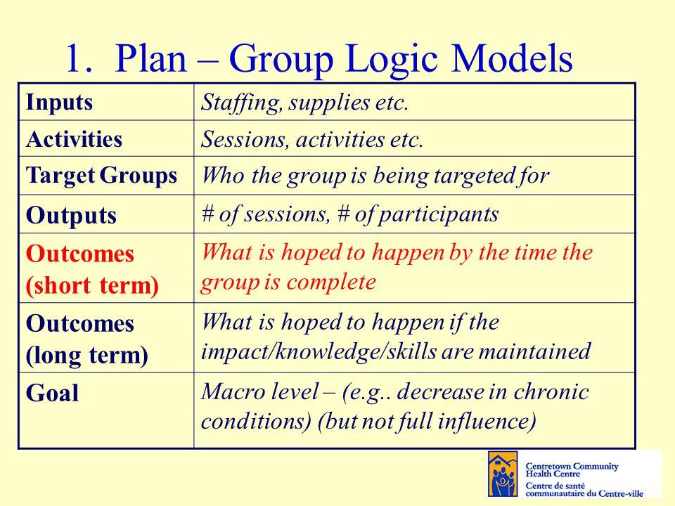 1. Plan – Group Logic Models InputsStaffing, supplies etc.