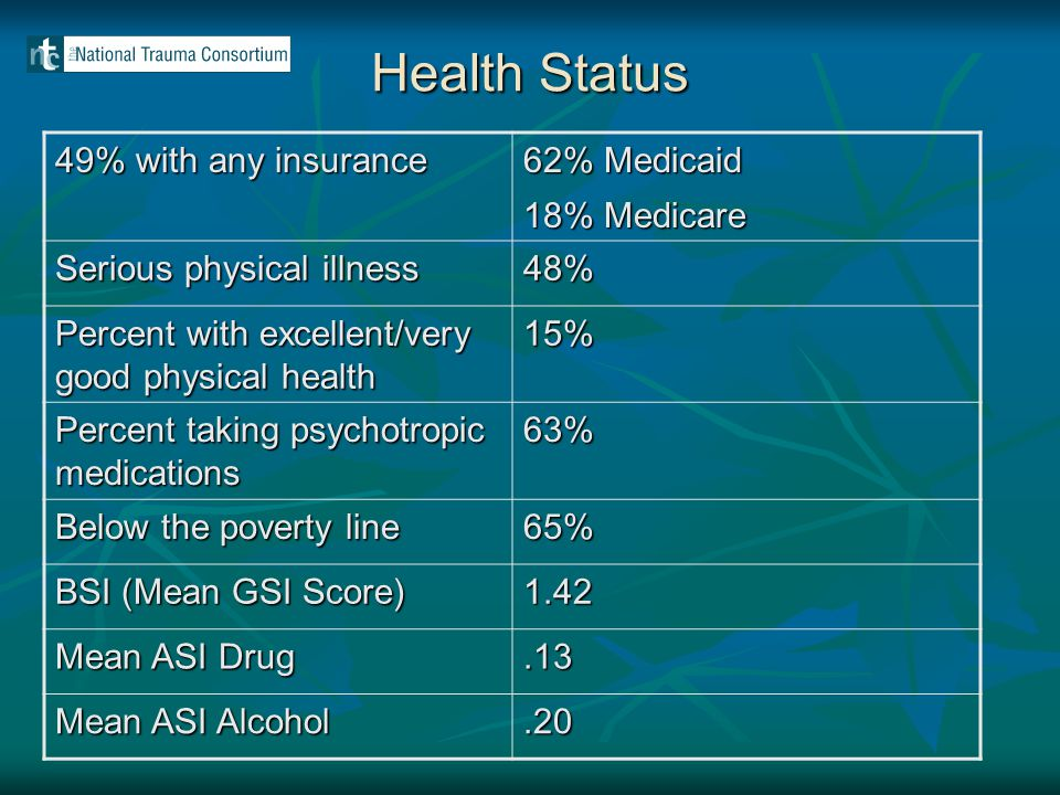 Health Status 49% with any insurance 62% Medicaid 18% Medicare Serious physical illness 48% Percent with excellent/very good physical health 15% Perce