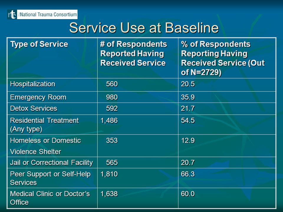 Service Use at Baseline Type of Service # of Respondents Reported Having Received Service % of Respondents Reporting Having Received Service (Out of N