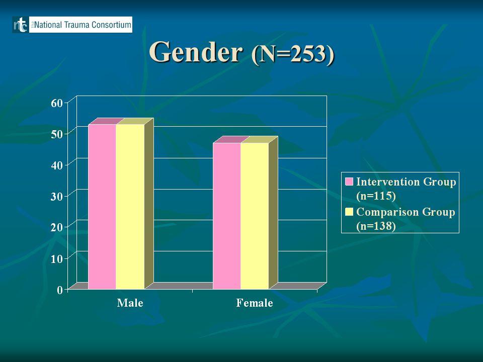 Gender (N=253)