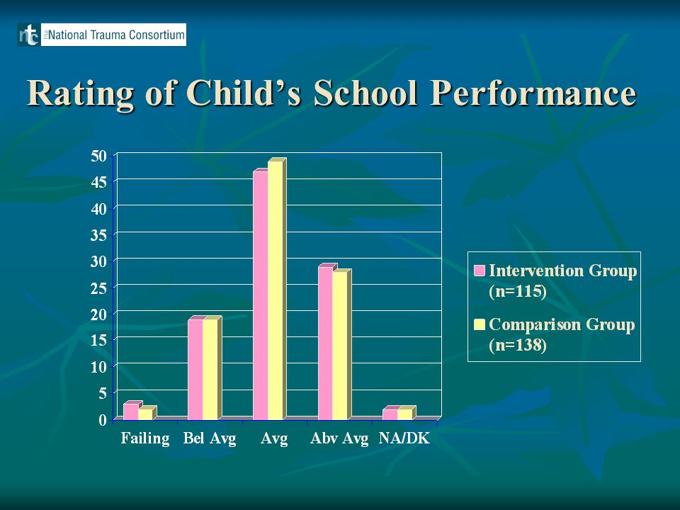 Rating of Child's School Performance