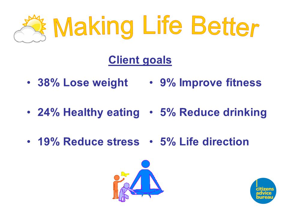 38% Lose weight 24% Healthy eating 19% Reduce stress 9% Improve fitness 5% Reduce drinking 5% Life direction Client goals