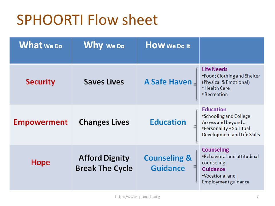 SPHOORTI Flow sheet http://www.sphoorti.org7