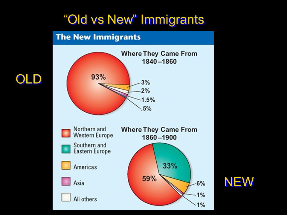 """""""Old vs New"""" Immigrants OLD NEW"""