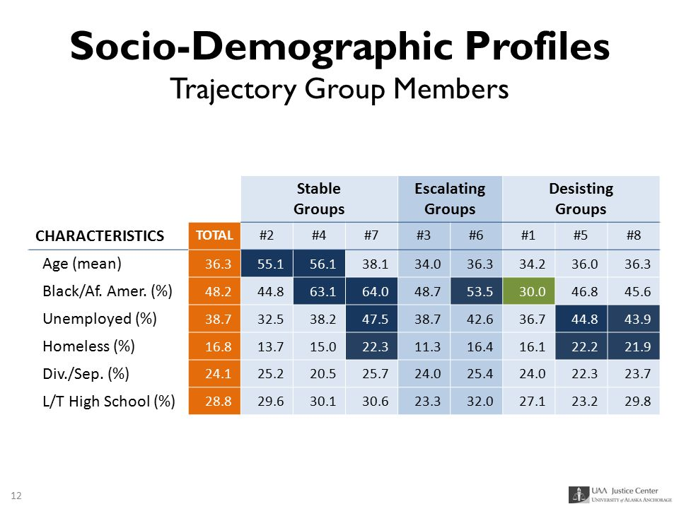 Socio-Demographic Profiles Trajectory Group Members Stable Groups Escalating Groups Desisting Groups CHARACTERISTICS TOTAL#2#4#7#3#6#1#5#8 Age (mean)