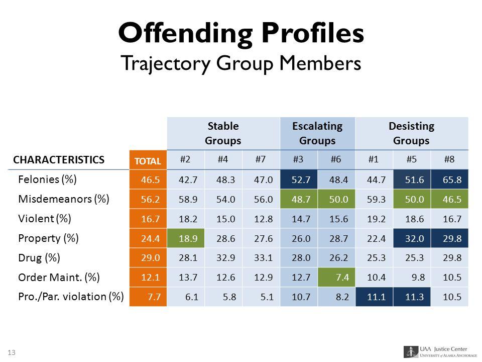 Offending Profiles Trajectory Group Members Stable Groups Escalating Groups Desisting Groups CHARACTERISTICS TOTAL #2#4#7#3#6#1#5#8 Felonies (%) 46.54