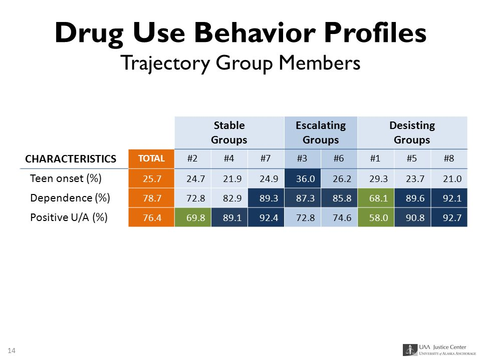 Drug Use Behavior Profiles Trajectory Group Members Stable Groups Escalating Groups Desisting Groups CHARACTERISTICS TOTAL#2#4#7#3#6#1#5#8 Teen onset