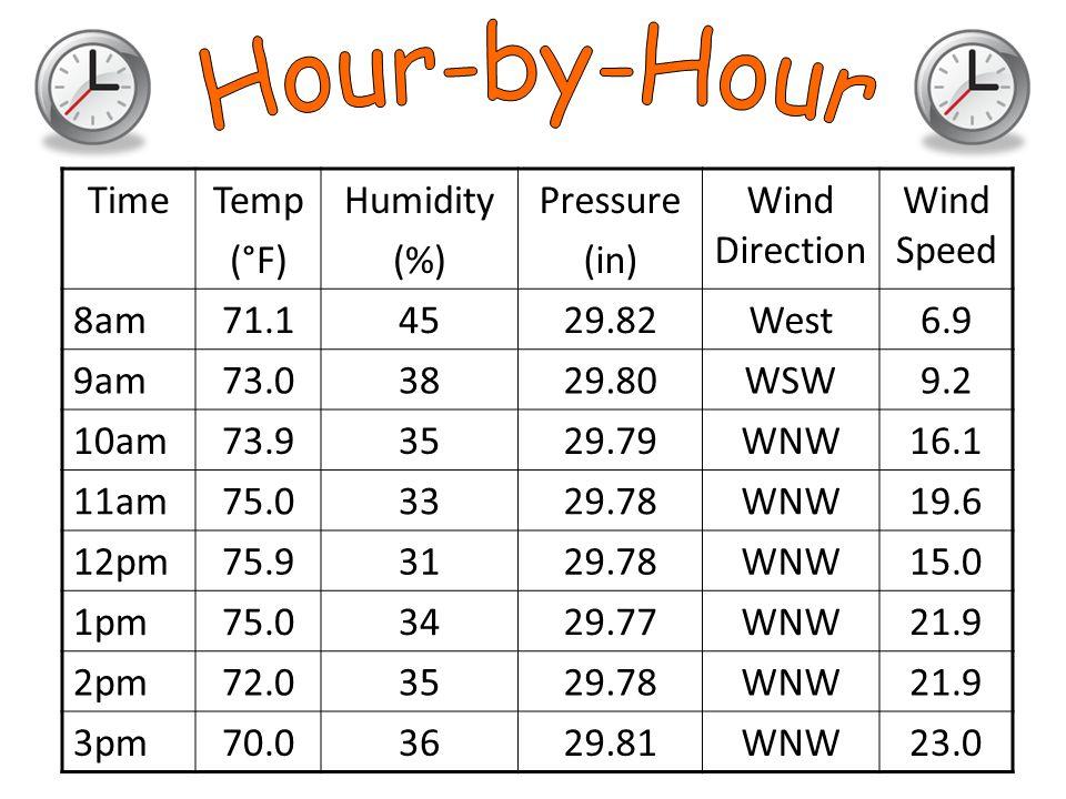 TimeTemp (°F) Humidity (%) Pressure (in) Wind Direction Wind Speed 8am71.14529.82West6.9 9am73.03829.80WSW9.2 10am73.93529.79WNW16.1 11am75.03329.78WNW19.6 12pm75.93129.78WNW15.0 1pm75.03429.77WNW21.9 2pm72.03529.78WNW21.9 3pm70.03629.81WNW23.0