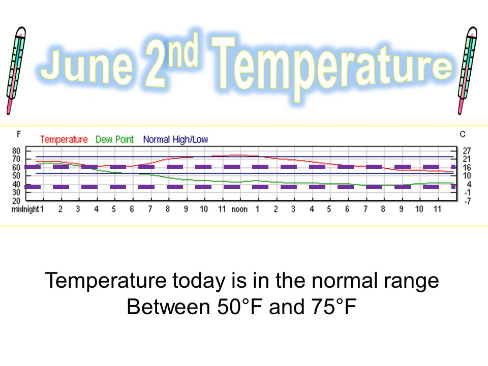 Temperature today is in the normal range Between 50°F and 75°F