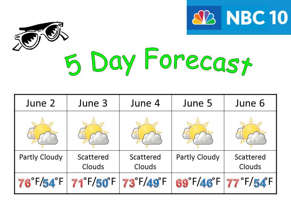 June 2June 3June 4June 5June 6 Partly CloudyScattered Clouds Partly CloudyScattered Clouds °F/ °F
