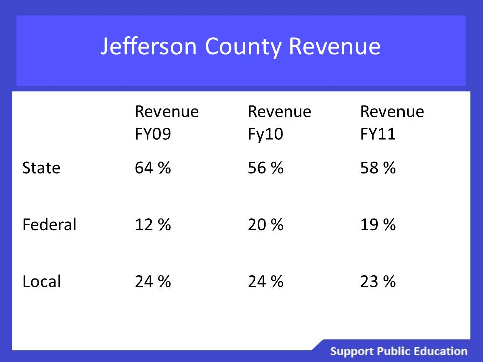 Jefferson County Revenue Revenue FY09 Revenue Fy10 Revenue FY11 State64 %56 %58 % Federal12 %20 %19 % Local24 % 23 %