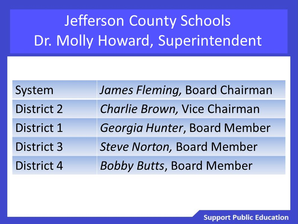 Jefferson County Schools Dr. Molly Howard, Superintendent SystemJames Fleming, Board Chairman District 2Charlie Brown, Vice Chairman District 1Georgia