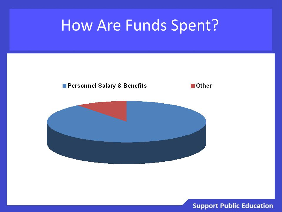 How Are Funds Spent?
