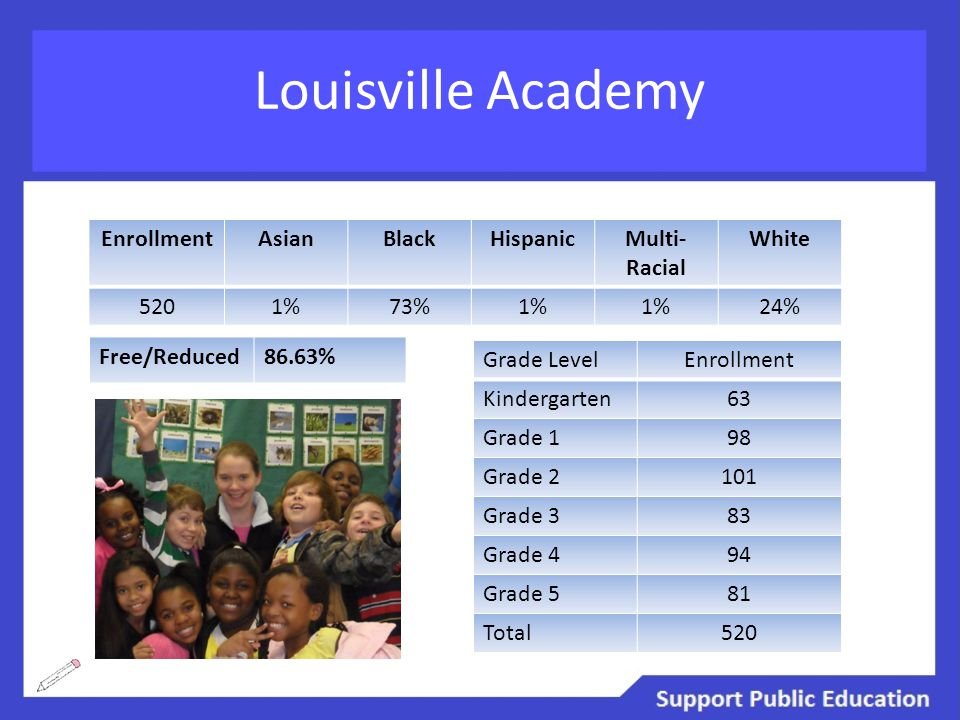 Louisville Academy EnrollmentAsianBlackHispanicMulti- Racial White 5201%73%1% 24% Free/Reduced86.63% Grade LevelEnrollment Kindergarten63 Grade 198 Grade 2101 Grade 383 Grade 494 Grade 581 Total520