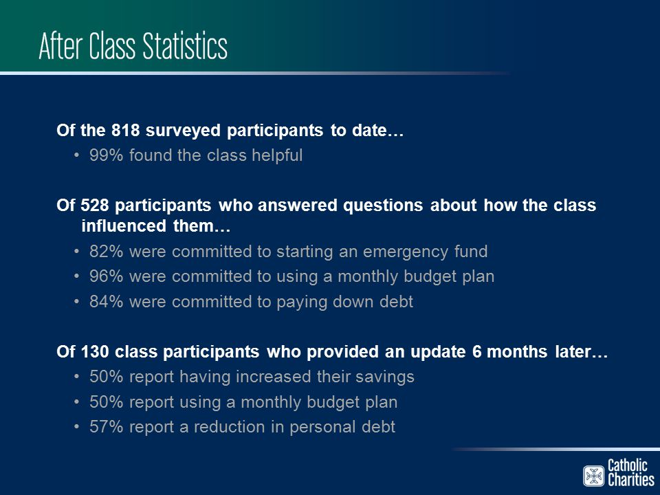 Of the 818 surveyed participants to date… 99% found the class helpful Of 528 participants who answered questions about how the class influenced them…
