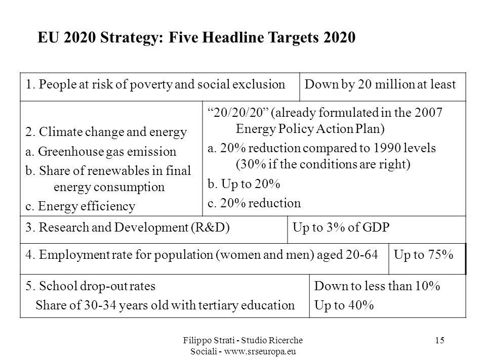Filippo Strati - Studio Ricerche Sociali - www.srseuropa.eu 15 EU 2020 Strategy: Five Headline Targets 2020 1.
