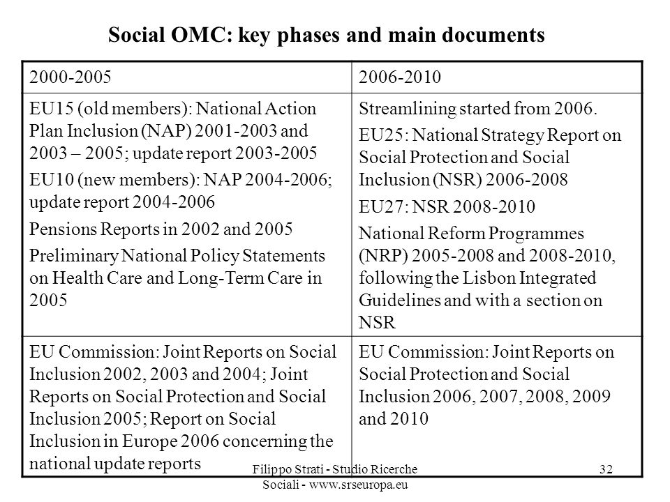 Filippo Strati - Studio Ricerche Sociali - www.srseuropa.eu 32 Social OMC: key phases and main documents 2000-20052006-2010 EU15 (old members): National Action Plan Inclusion (NAP) 2001-2003 and 2003 – 2005; update report 2003-2005 EU10 (new members): NAP 2004-2006; update report 2004-2006 Pensions Reports in 2002 and 2005 Preliminary National Policy Statements on Health Care and Long-Term Care in 2005 Streamlining started from 2006.
