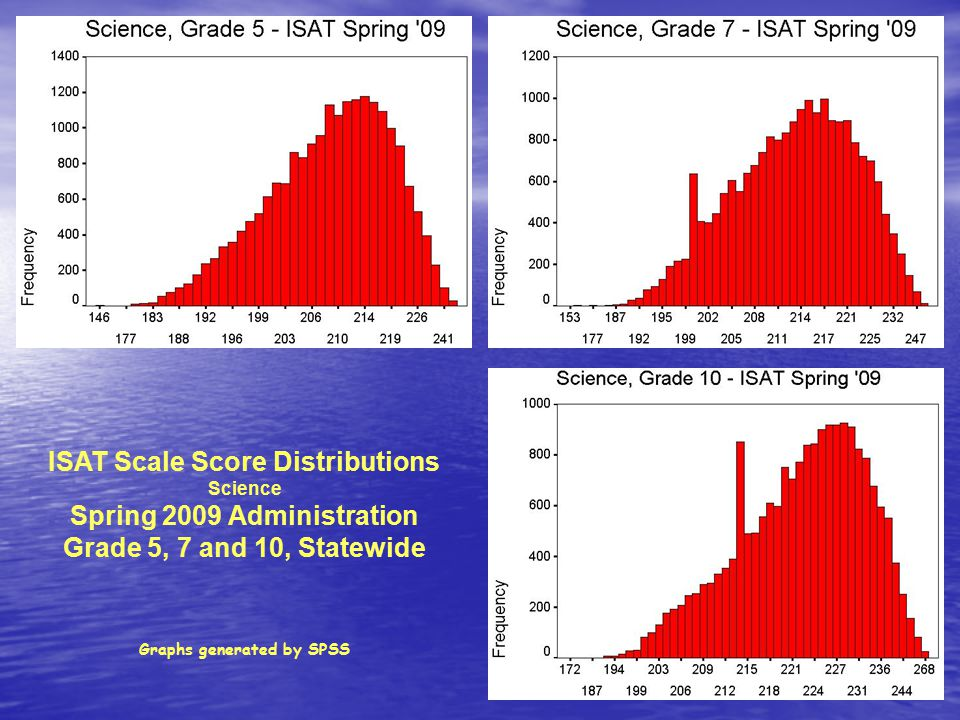 ISAT Scale Score Distributions Science Spring 2009 Administration Grade 5, 7 and 10, Statewide Graphs generated by SPSS