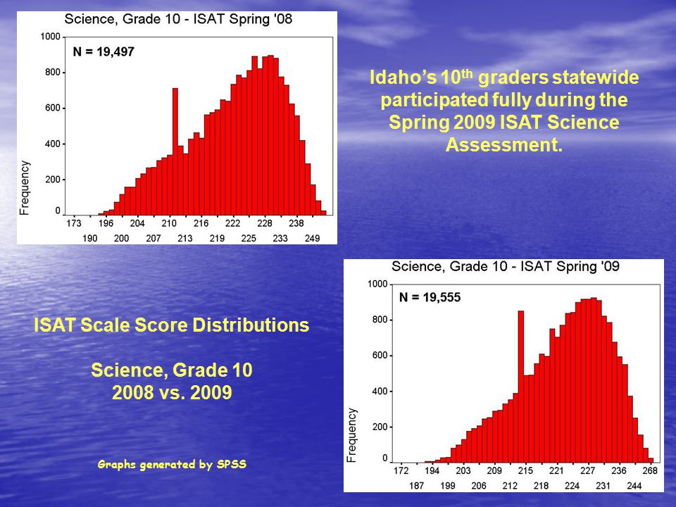 ISAT Scale Score Distributions Science, Grade 10 2008 vs.
