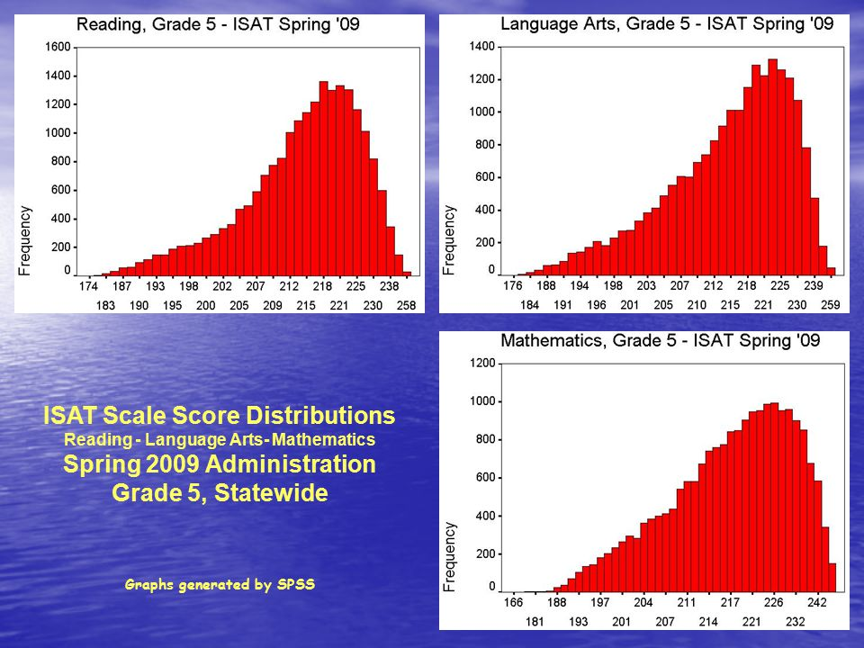 ISAT Scale Score Distributions Reading - Language Arts- Mathematics Spring 2009 Administration Grade 5, Statewide Graphs generated by SPSS