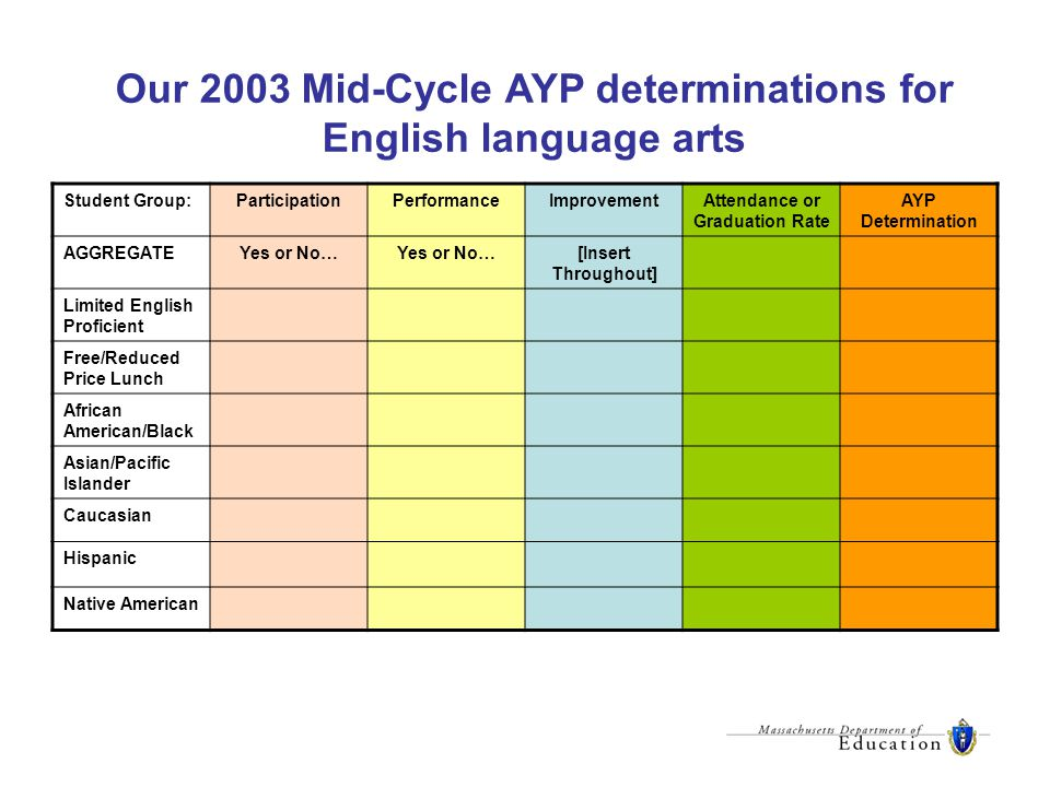 Our 2003 Mid-Cycle AYP determinations for English language arts Student Group:ParticipationPerformanceImprovementAttendance or Graduation Rate AYP Determination AGGREGATEYes or No… [Insert Throughout] Limited English Proficient Free/Reduced Price Lunch African American/Black Asian/Pacific Islander Caucasian Hispanic Native American