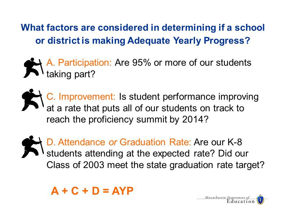AYP for student subgroups among Massachusetts schools