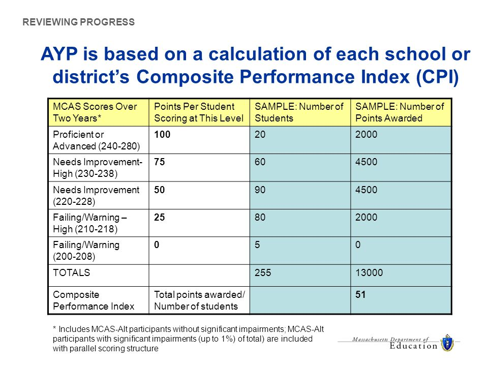 AYP is based on a calculation of each school or district's Composite Performance Index (CPI) REVIEWING PROGRESS MCAS Scores Over Two Years* Points Per Student Scoring at This Level SAMPLE: Number of Students SAMPLE: Number of Points Awarded Proficient or Advanced (240-280) 100202000 Needs Improvement- High (230-238) 75604500 Needs Improvement (220-228) 50904500 Failing/Warning – High (210-218) 25802000 Failing/Warning (200-208) 050 TOTALS25513000 Composite Performance Index Total points awarded/ Number of students 51 * Includes MCAS-Alt participants without significant impairments; MCAS-Alt participants with significant impairments (up to 1%) of total) are included with parallel scoring structure