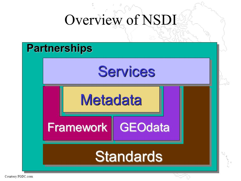 Overview of NSDIPartnershipsMetadataMetadata FrameworkGEOdata Standards ServicesServices Courtesy FGDC.com