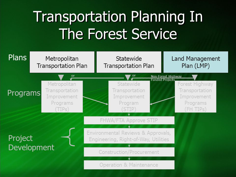 Transportation Planning In The Forest Service Metropolitan Transportation Plan Statewide Transportation Plan Land Management Plan (LMP) Metropolitan Transportation Improvement Programs (TIPs) Statewide Transportation Improvement Program (STIP) Forest Highway Transportation Improvement Programs (FH TIPs) Project Development Programs Plans FHWA/FTA Approve STIP Environmental Reviews & Approvals, Engineering, Right-of-Way, Utilities Non-Forest Highway Funded Projects or Construction/Procurement Operation & Maintenance