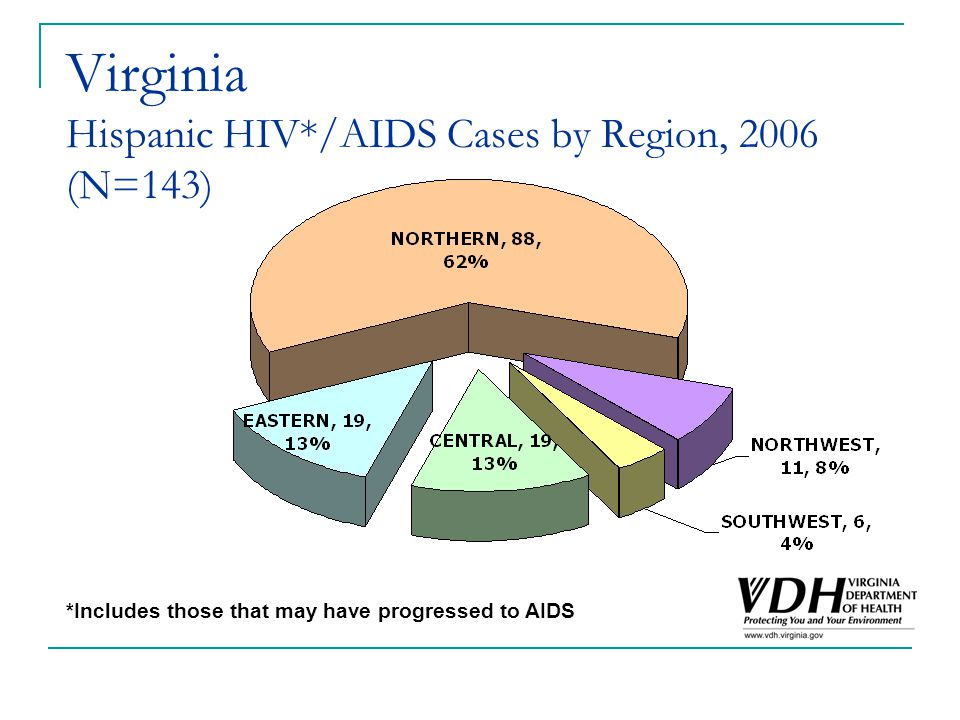 Virginia Hispanic HIV*/AIDS Cases by Region, 2006 (N=143) *Includes those that may have progressed to AIDS