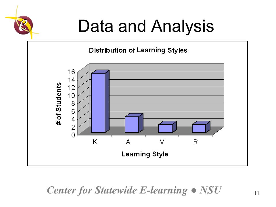 Center for Statewide E-learning ● NSU 11 Data and Analysis