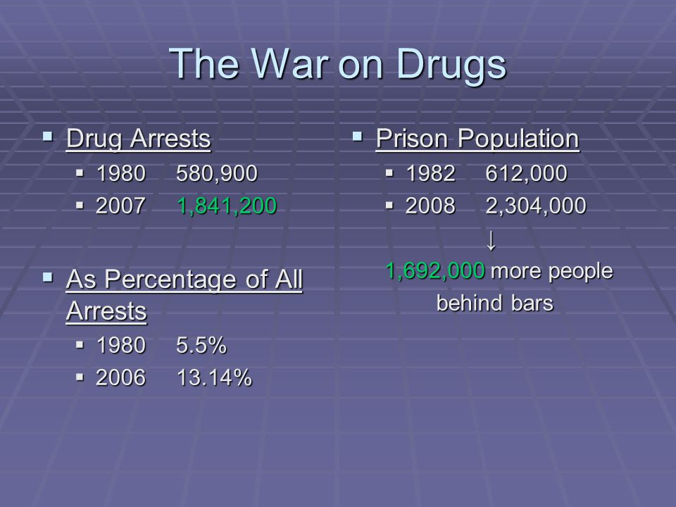 The War on Drugs  Drug Arrests  1980580,900  20071,841,200  As Percentage of All Arrests  19805.5%  200613.14%  Prison Population  1982612,000  20082,304,000 ↓ 1,692,000 more people behind bars