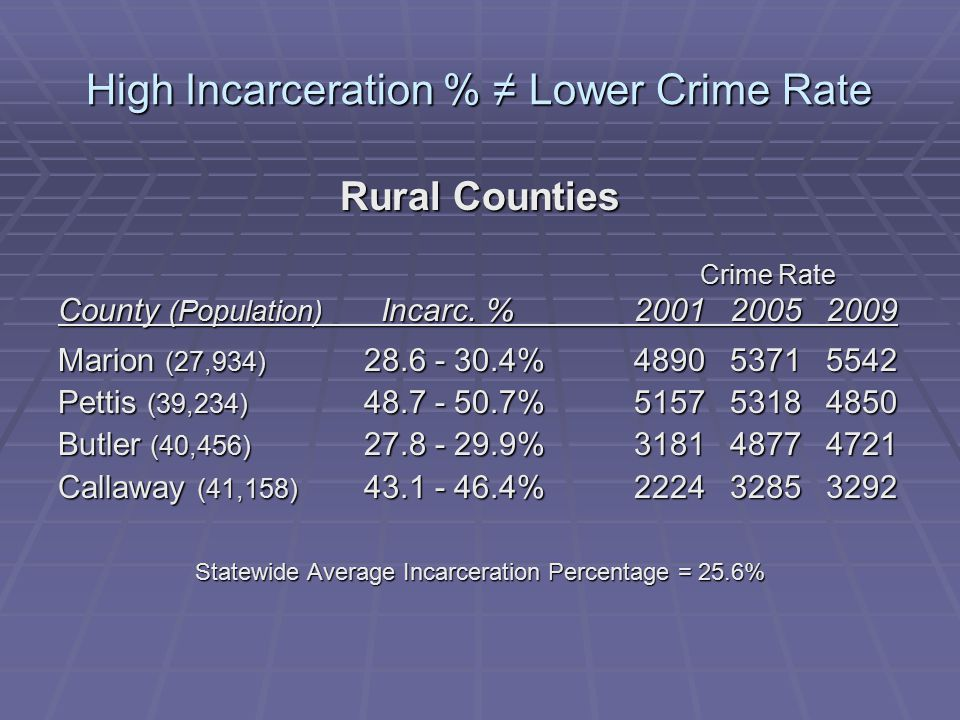 High Incarceration % ≠ Lower Crime Rate Rural Counties Crime Rate Crime Rate County (Population) Incarc.