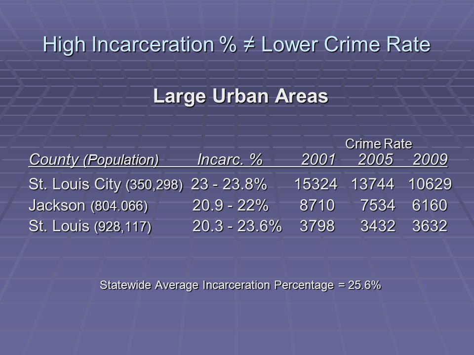 High Incarceration % ≠ Lower Crime Rate Large Urban Areas Crime Rate Crime Rate County (Population) Incarc.