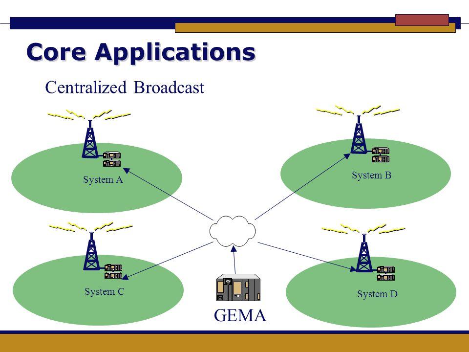 Core Applications System BSystem ASystem CSystem D GEMA Centralized Broadcast