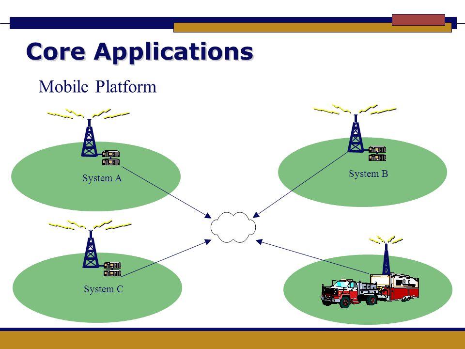 Core Applications System BSystem ASystem C Mobile Platform
