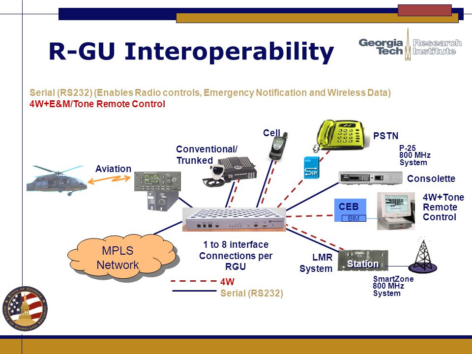 R-GU Interoperability 4W+Tone Remote Control Serial (RS232) (Enables Radio controls, Emergency Notification and Wireless Data) 4W+E&M/Tone Remote Cont