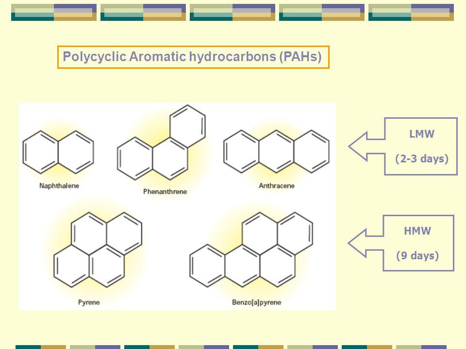 Polycyclic Aromatic hydrocarbons (PAHs) LMW (2-3 days) HMW (9 days)