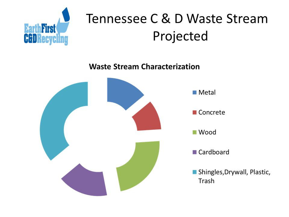 Tennessee C & D Waste Stream Projected