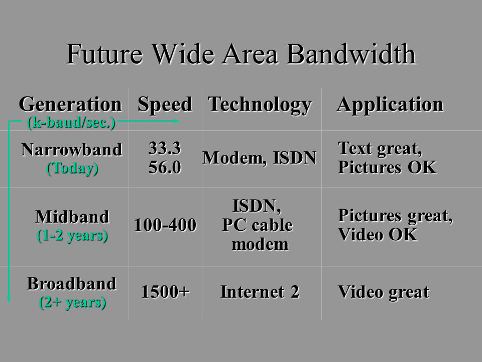 Future Wide Area Bandwidth GenerationSpeedTechnologyApplication33.356.0 Modem, ISDN Text great, Pictures OK Narrowband(Today) 100-400ISDN, PC cable modem Pictures great, Video OK Midband (1-2 years) Broadband (2+ years) 1500+ Internet 2 Video great (k-baud/sec.)