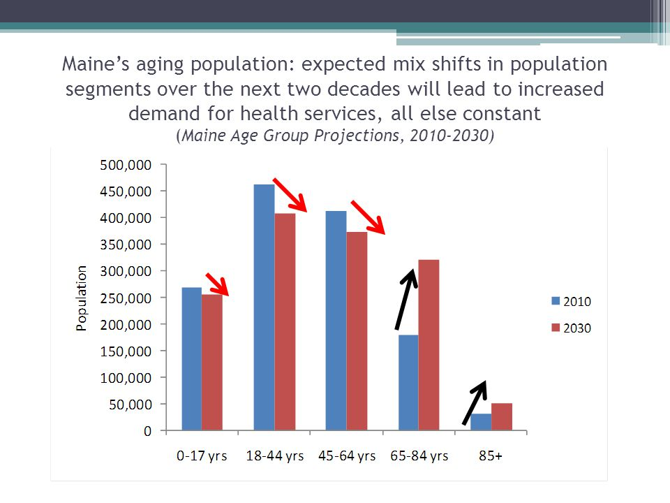 Maine's aging population: expected mix shifts in population segments over the next two decades will lead to increased demand for health services, all else constant (Maine Age Group Projections, 2010-2030)