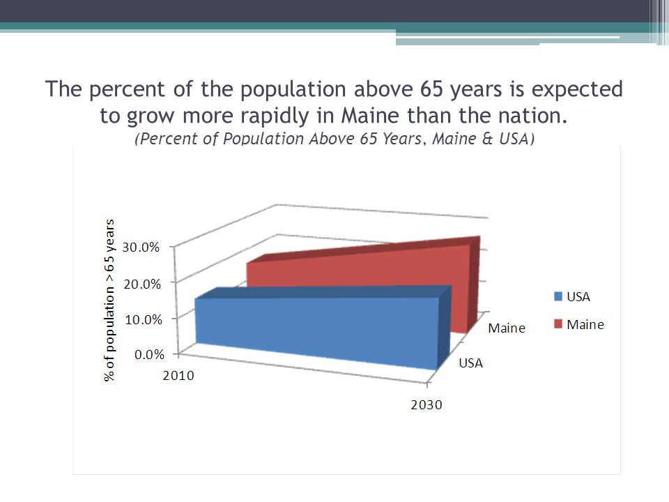 The percent of the population above 65 years is expected to grow more rapidly in Maine than the nation.
